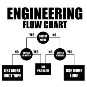 Engineering Flow Chart - Funny Engineering T-Shirt