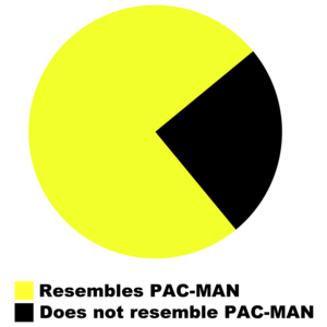 Pac-man Pie Chart T-shirt - Resembles Pac-man T-Shirt